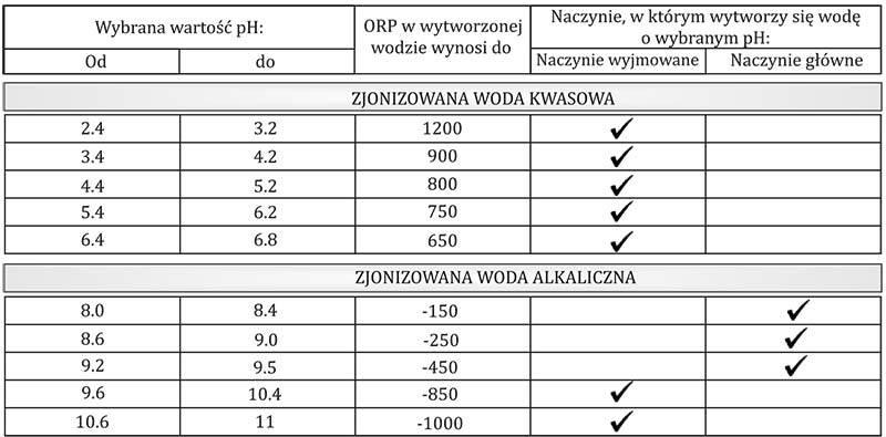 Wartość pH wody
