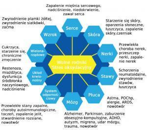 Choroby powodowane przez stres oksydacyjny